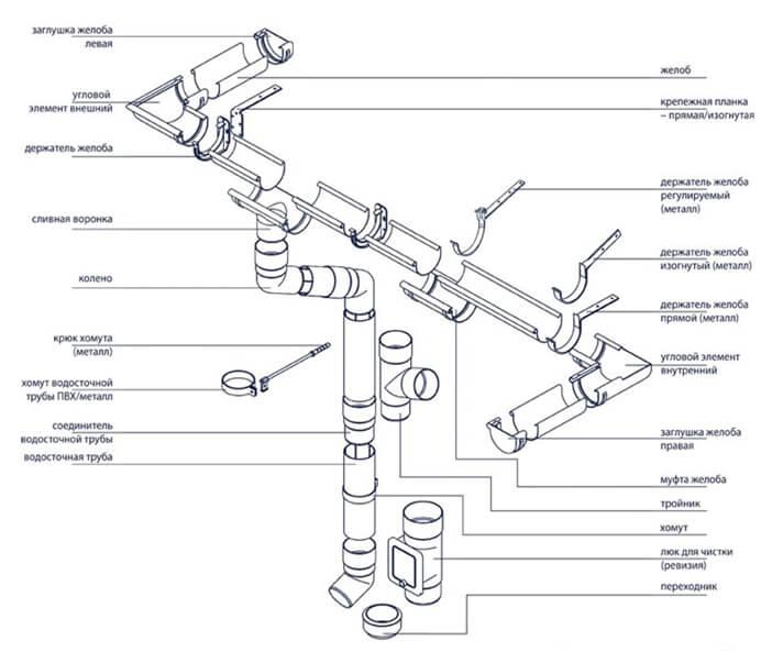Схема водосточной системы Bryza