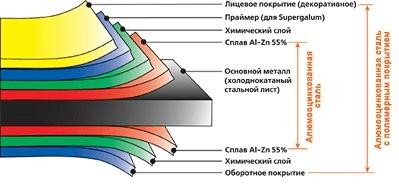 Металлочерепица в Одессе